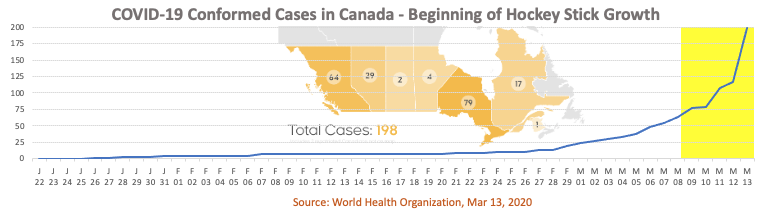 Daily facts on Coronavirus: a historical overview of confirmed cases in Canada as of March 14, 2020.