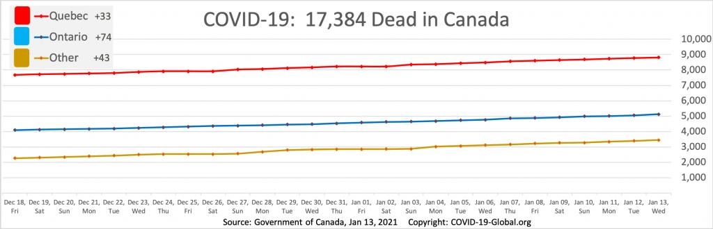 COVID-19:  17,384 Dead in Canada as of Jan 13, 2021.