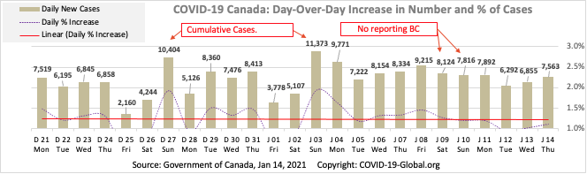 COVID-19 Canada: Day-Over-Day Increase in Number and % of Cases as of Jan 14, 2021.