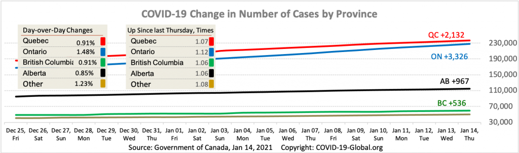 COVID-19 Change in Number of Cases by Province as of Jan 14, 2021.