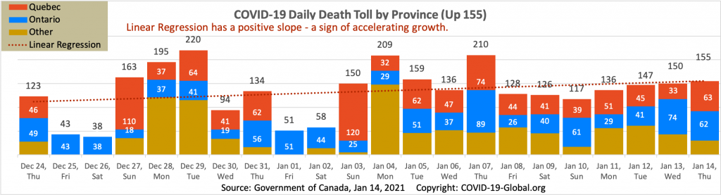 COVID-19 Daily Death Toll by Province as of Jan 14, 2021.