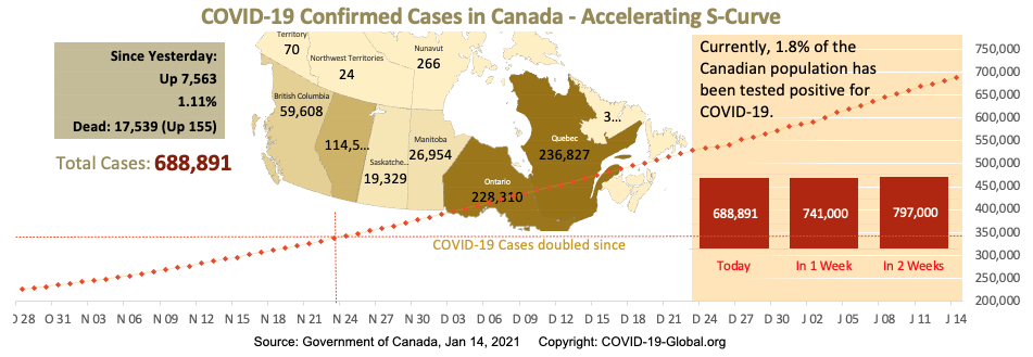 COVID-19 Confirmed Cases in Canada - Upper-Mid Section of S-Curve as of Jan 14, 2021.