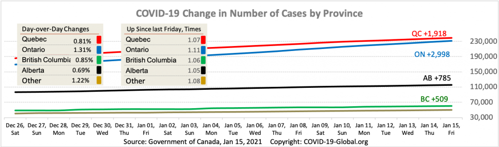 COVID-19 Change in Number of Cases by Province as of Jan 15, 2021.