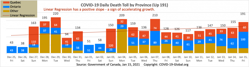 COVID-19 Daily Death Toll by Province as of Jan 15, 2021.