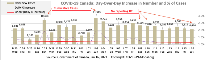 COVID-19 Canada: Day-Over-Day Increase in Number and % of Cases as of Jan 16, 2021.