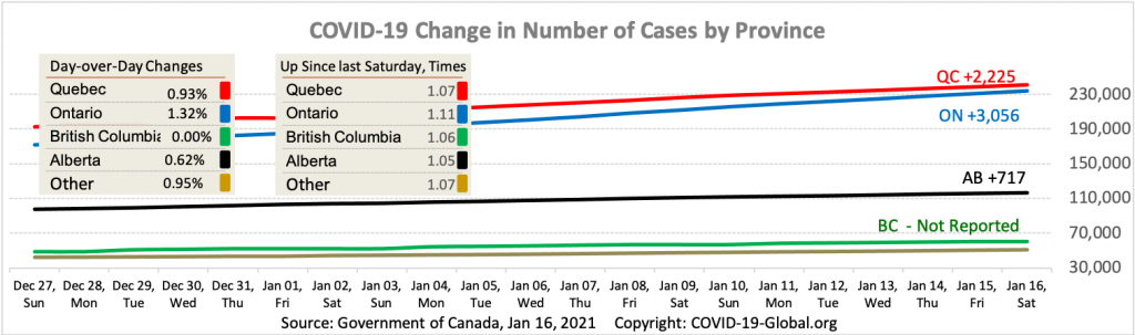 COVID-19 Change in Number of Cases by Province as of Jan 16, 2021.