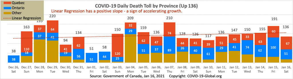 COVID-19 Daily Death Toll by Province as of Jan 16, 2021.
