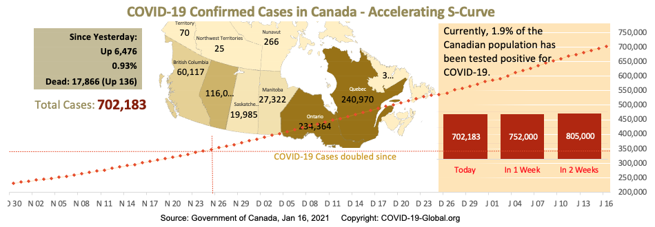 COVID-19 Confirmed Cases in Canada - Upper-Mid Section of S-Curve as of Jan 16, 2021.
