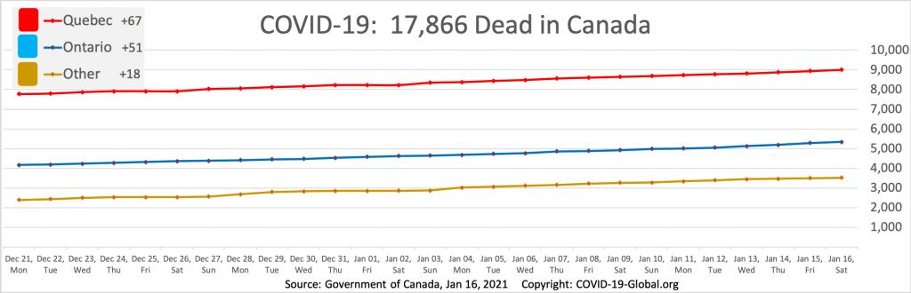 COVID-19:  17,866 Dead in Canada as of Jan 16, 2021.