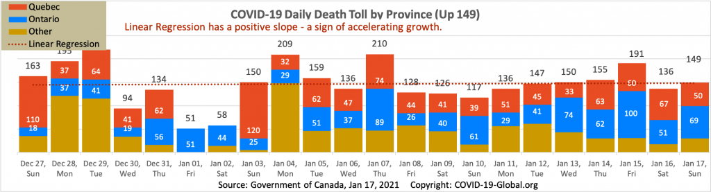 COVID-19 Daily Death Toll by Province as of Jan 17, 2021.