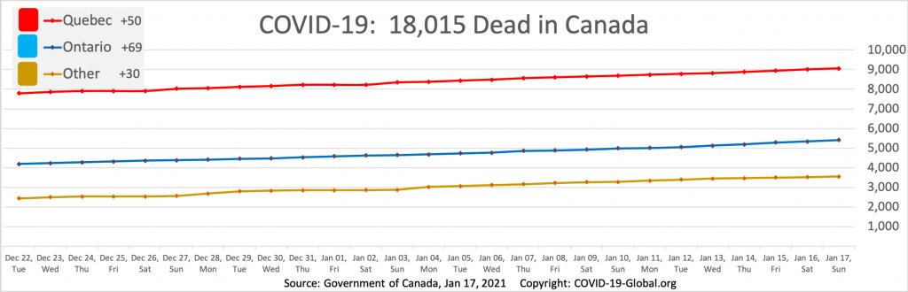 COVID-19:  18,015 Dead in Canada as of Jan 17, 2021.