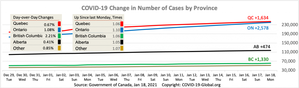 COVID-19 Change in Number of Cases by Province as of Jan 18, 2021.