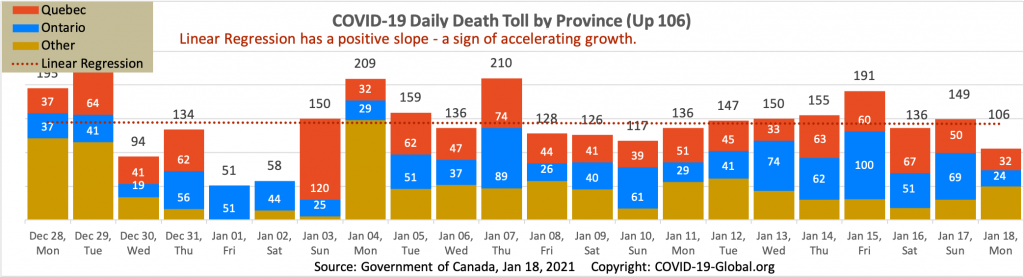 COVID-19 Daily Death Toll by Province as of Jan 18, 2021.