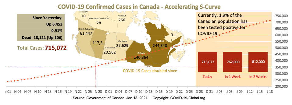 COVID-19 Confirmed Cases in Canada - Upper-Mid Section of S-Curve as of Jan 18, 2021.