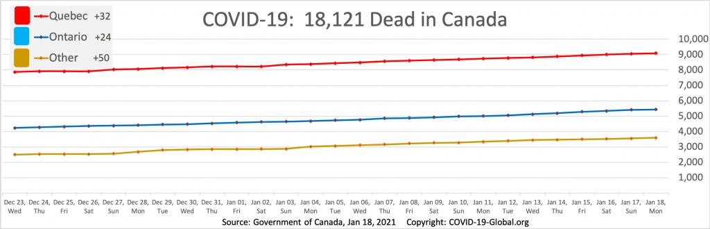 COVID-19:  18,121 Dead in Canada as of Jan 18, 2021.