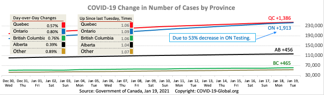 COVID-19 Change in Number of Cases by Province as of Jan 19, 2021.