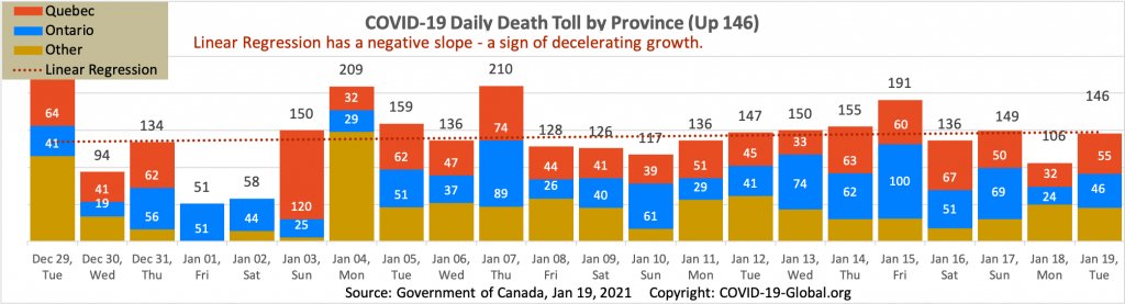 COVID-19 Daily Death Toll by Province as of Jan 19, 2021.