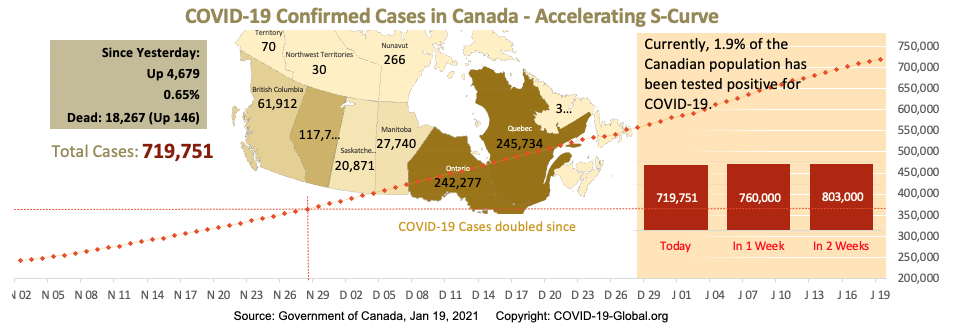 COVID-19 Confirmed Cases in Canada - Upper-Mid Section of S-Curve as of Jan 19, 2021.