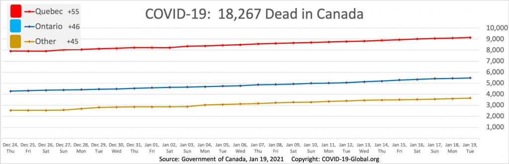 COVID-19:  18,267 Dead in Canada as of Jan 19, 2021.
