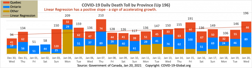 COVID-19 Daily Death Toll by Province as of Jan 20, 2021.