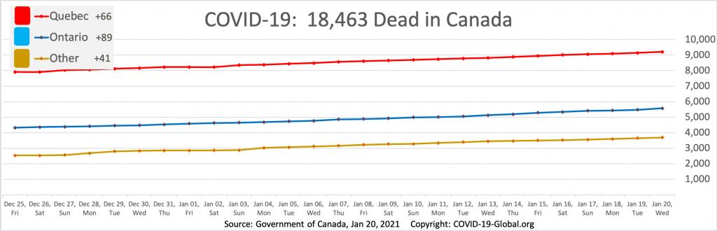 COVID-19:  18,463 Dead in Canada as of Jan 20, 2021.