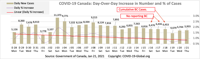 COVID-19 Canada: Day-Over-Day Increase in Number and % of Cases as of Jan 21, 2021.