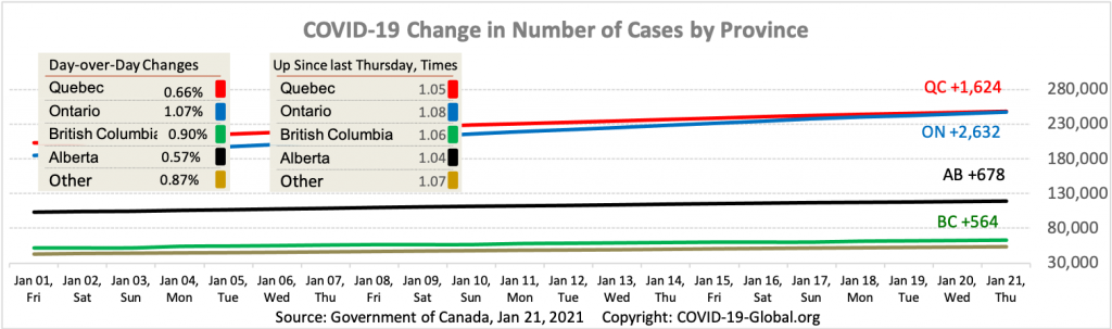COVID-19 Change in Number of Cases by Province as of Jan 21, 2021.