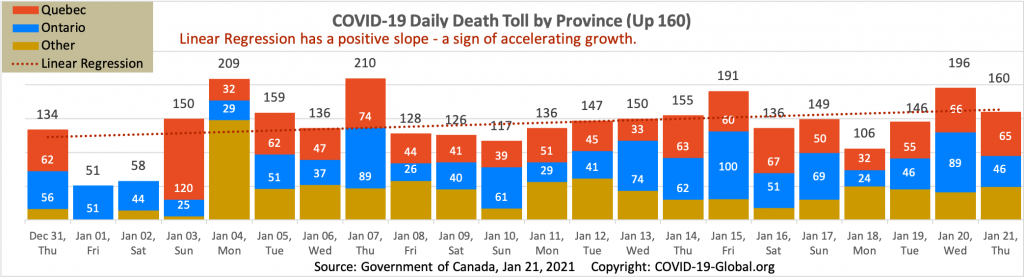 COVID-19 Daily Death Toll by Province as of Jan 21, 2021.