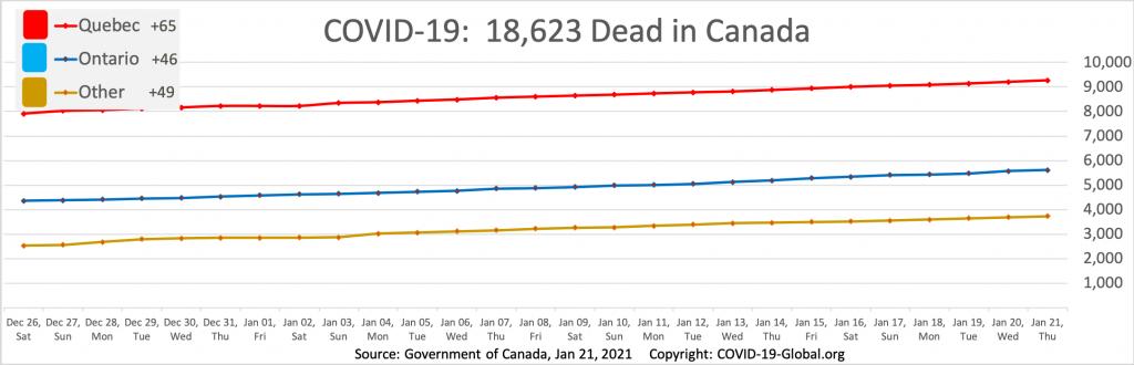 COVID-19:  18,623 Dead in Canada as of Jan 21, 2021.