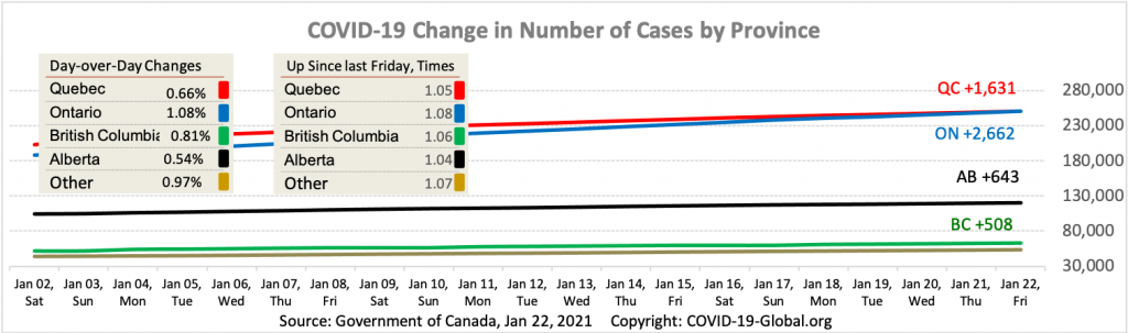 COVID-19 Change in Number of Cases by Province as of Jan 22, 2021.