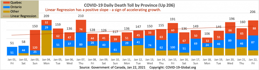 COVID-19 Daily Death Toll by Province as of Jan 22, 2021.