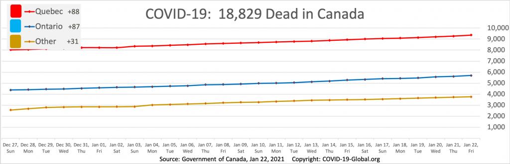 COVID-19:  18,829 Dead in Canada as of Jan 22, 2021.