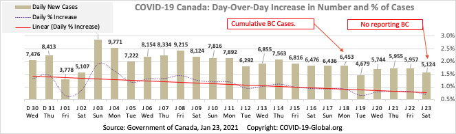 COVID-19 Canada: Day-Over-Day Increase in Number and % of Cases as of Jan 23, 2021.