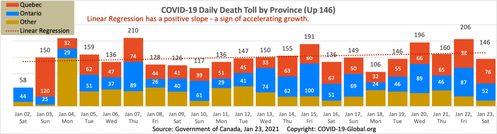 COVID-19 Daily Death Toll by Province as of Jan 23, 2021.