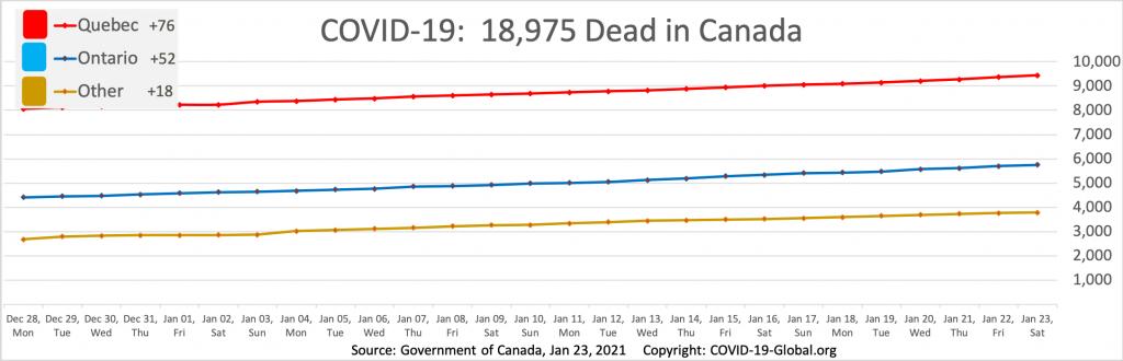 COVID-19:  18,975 Dead in Canada as of Jan 23, 2021.