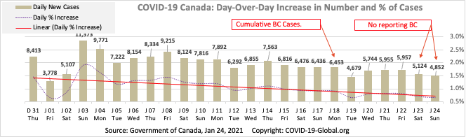 COVID-19 Canada: Day-Over-Day Increase in Number and % of Cases as of Jan 24, 2021.