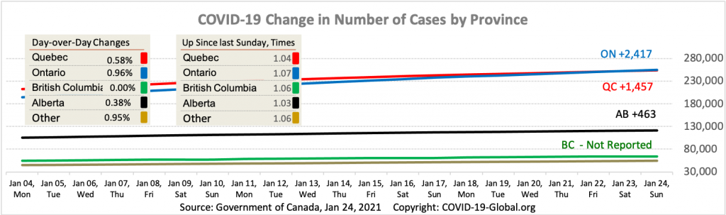 COVID-19 Change in Number of Cases by Province as of Jan 24, 2021.