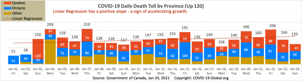 COVID-19 Daily Death Toll by Province as of Jan 24, 2021.