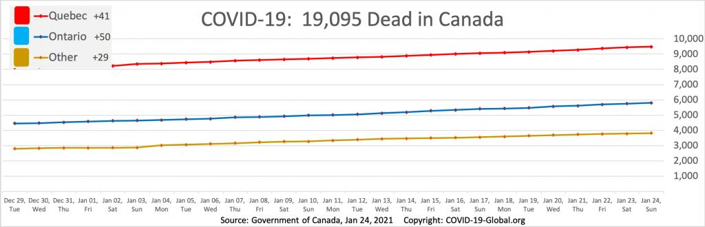 COVID-19:  19,095 Dead in Canada as of Jan 24, 2021.