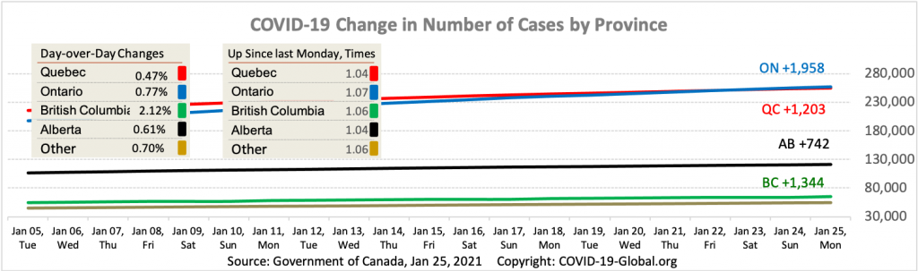 COVID-19 Change in Number of Cases by Province as of Jan 25, 2021.