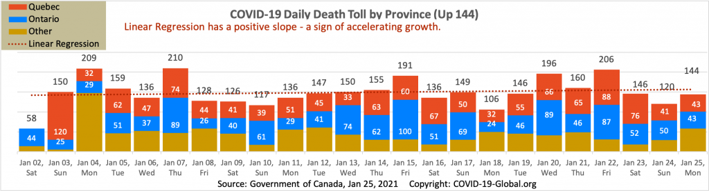COVID-19 Daily Death Toll by Province as of Jan 25, 2021.