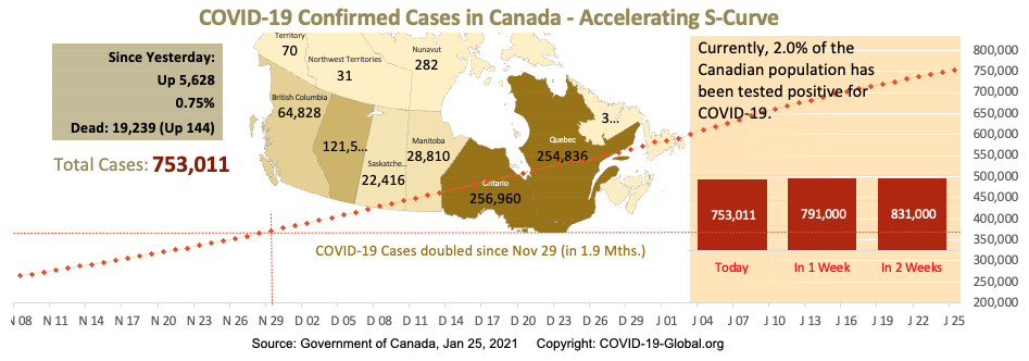 COVID-19 Confirmed Cases in Canada - Upper-Mid Section of S-Curve as of Jan 25, 2021.