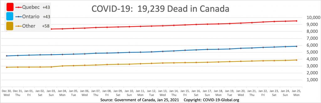 COVID-19:  19,239 Dead in Canada as of Jan 25, 2021.