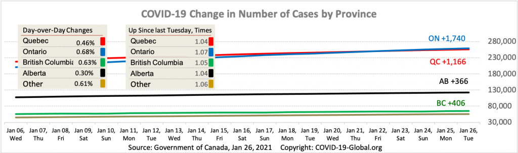 COVID-19 Change in Number of Cases by Province as of Jan 26, 2021.