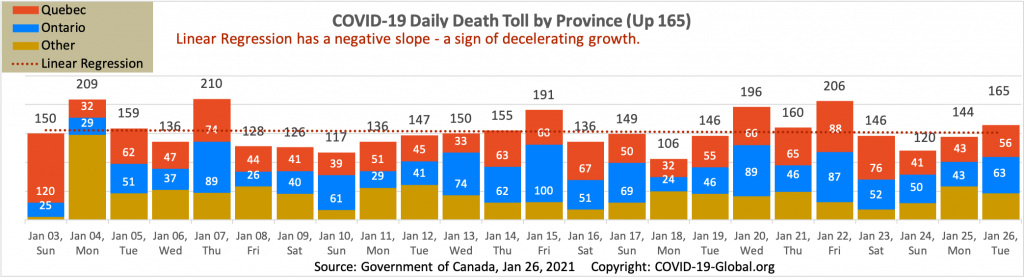 COVID-19 Daily Death Toll by Province as of Jan 26, 2021.