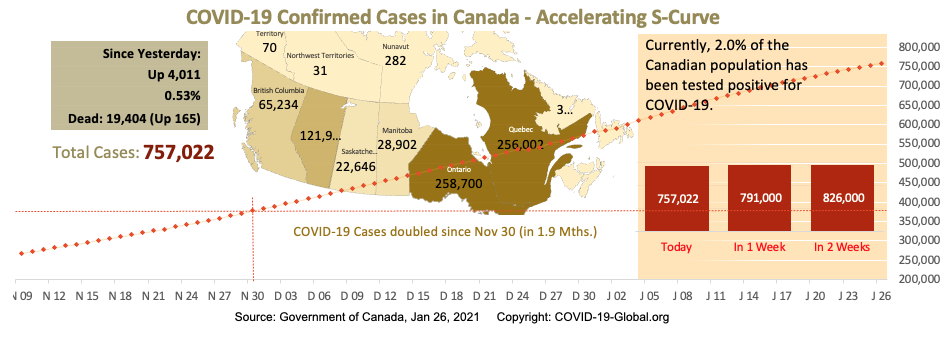 COVID-19 Confirmed Cases in Canada - Upper-Mid Section of S-Curve as of Jan 26, 2021.
