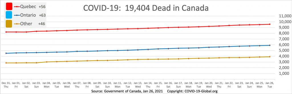 COVID-19:  19,404 Dead in Canada as of Jan 26, 2021.