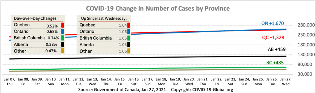 COVID-19 Change in Number of Cases by Province as of Jan 27, 2021.