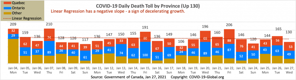COVID-19 Daily Death Toll by Province as of Jan 27, 2021.