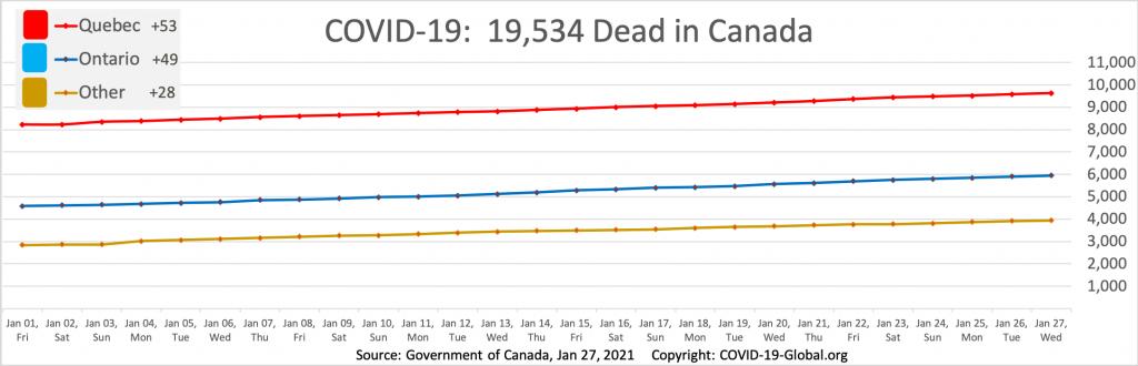 COVID-19:  19,534 Dead in Canada as of Jan 27, 2021.